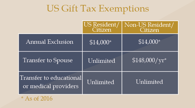Us Situs Property Estate Tax