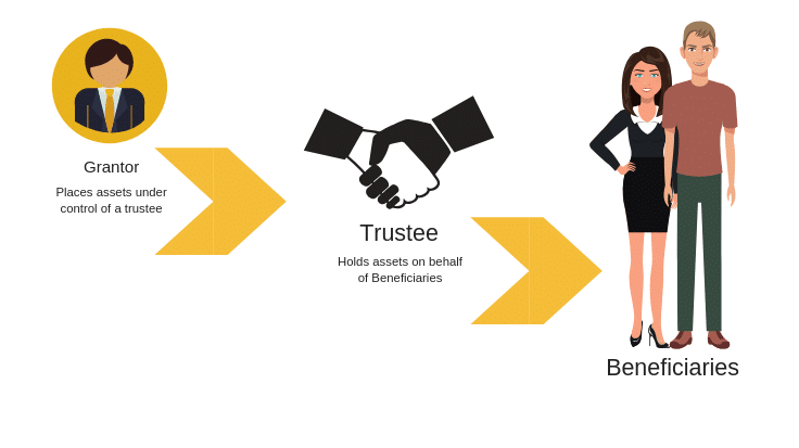 Three steps of setting up trust